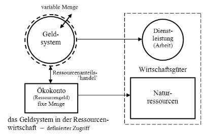 141017 Geldsystem in der Ressourcenwirtschaft
