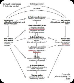 JA-Innovationsmodell